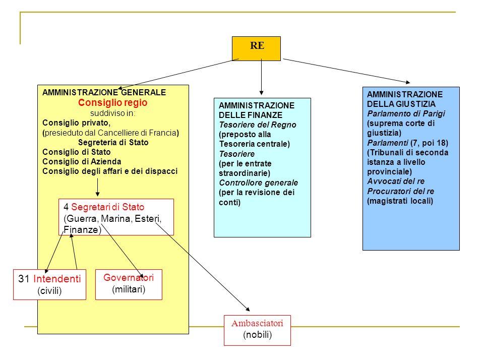 RE 31 Intendenti Consiglio regio 4 Segretari di Stato