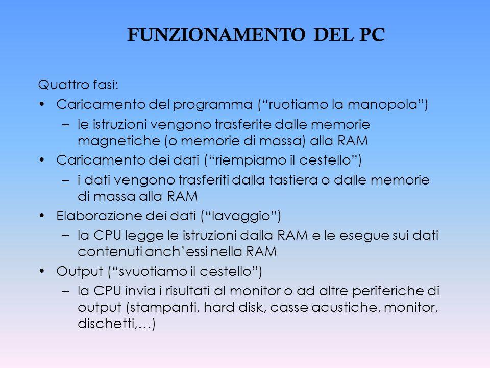 FUNZIONAMENTO DEL PC Quattro fasi: