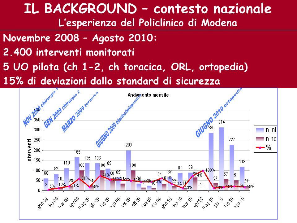 IL BACKGROUND – contesto nazionale L'esperienza del Policlinico di Modena