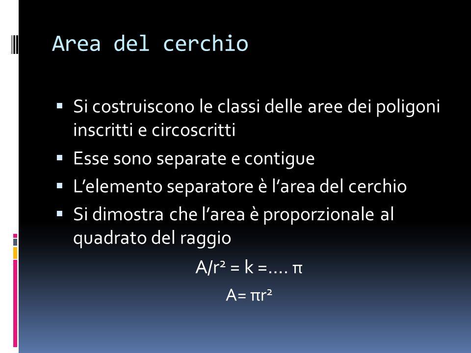 Area del cerchio Si costruiscono le classi delle aree dei poligoni inscritti e circoscritti. Esse sono separate e contigue.