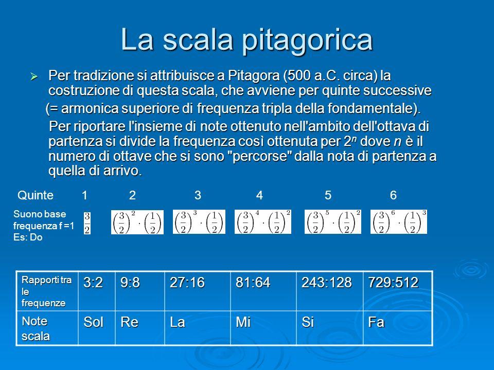 La scala pitagoricaPer tradizione si attribuisce a Pitagora (500 a.C. circa) la costruzione di questa scala, che avviene per quinte successive.