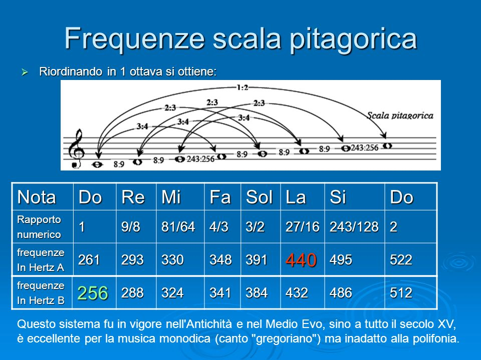 Frequenze scala pitagorica