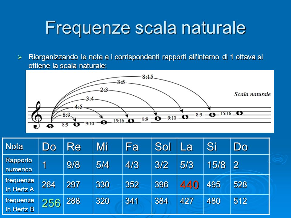 Frequenze scala naturale