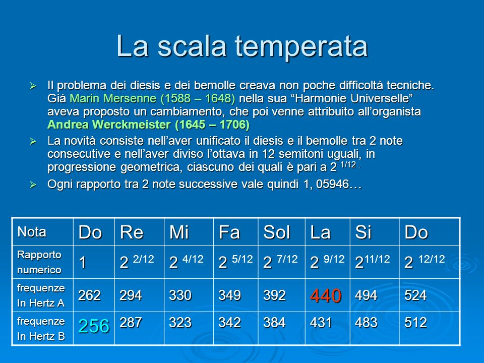La scala temperata Do Re Mi Fa Sol La Si 440 256 1 2 2/12 2 4/12