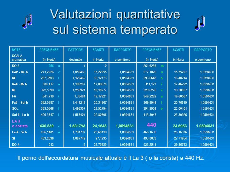 Valutazioni quantitative sul sistema temperato