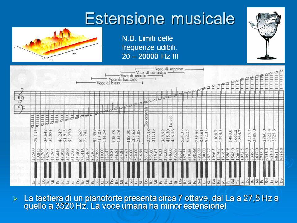Estensione musicaleN.B. Limiti delle. frequenze udibili: 20 – 20000 Hz !!!