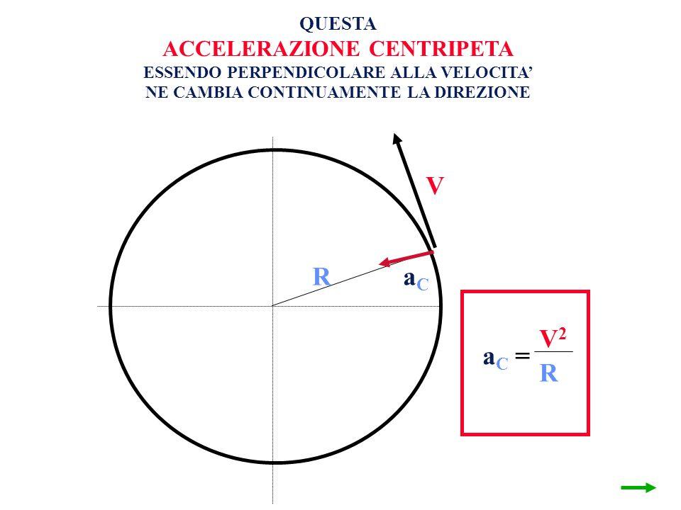 V1 V2 V R aC V2 aC = R ACCELERAZIONE CENTRIPETA = QUESTA