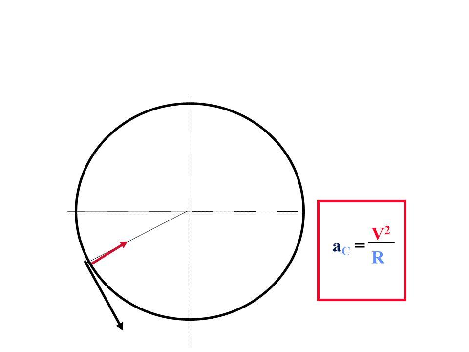 V1 = V2 V2 aC = R