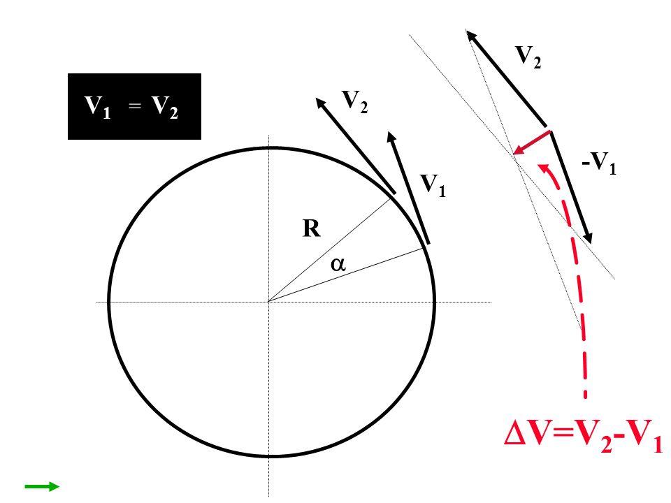 V2 V2 V1 = V2 -V1 V1 R  V=V2-V1