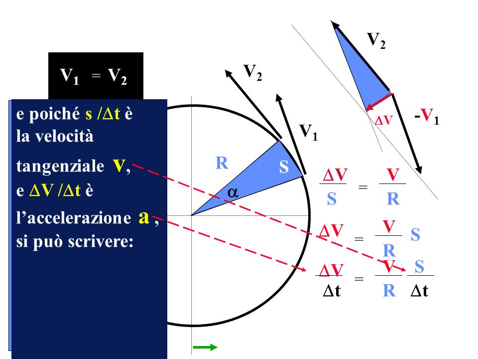 la velocità tangenziale v, e V /t è l'accelerazione a ,