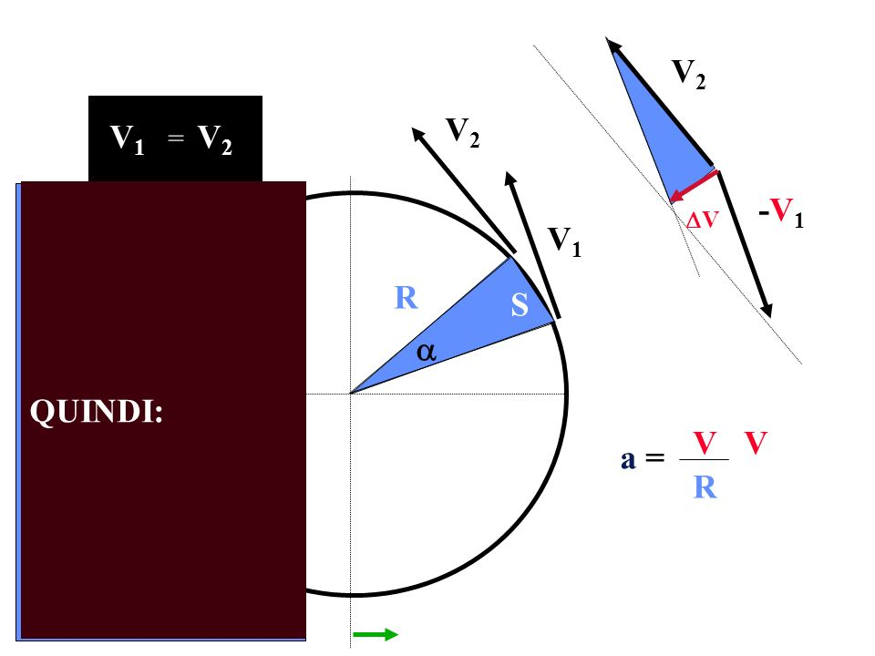 V2 V2 V1 = V2 QUINDI: -V1 V V1 R S  V V a = R