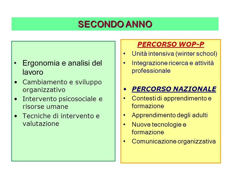 SECONDO ANNO Ergonomia e analisi del lavoro PERCORSO WOP-P