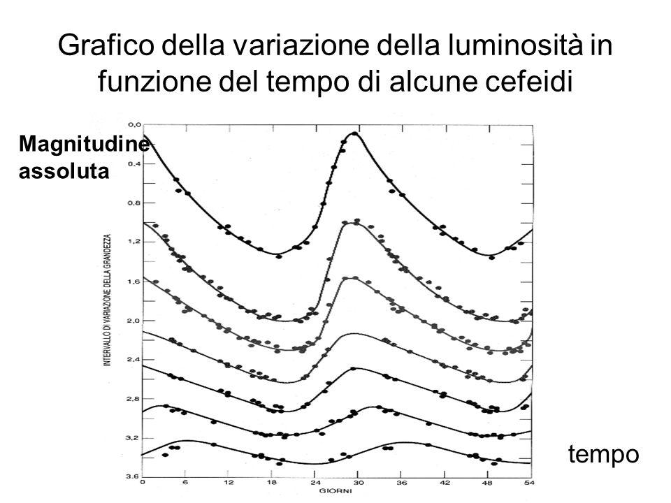 Grafico della variazione della luminosità in funzione del tempo di alcune cefeidi