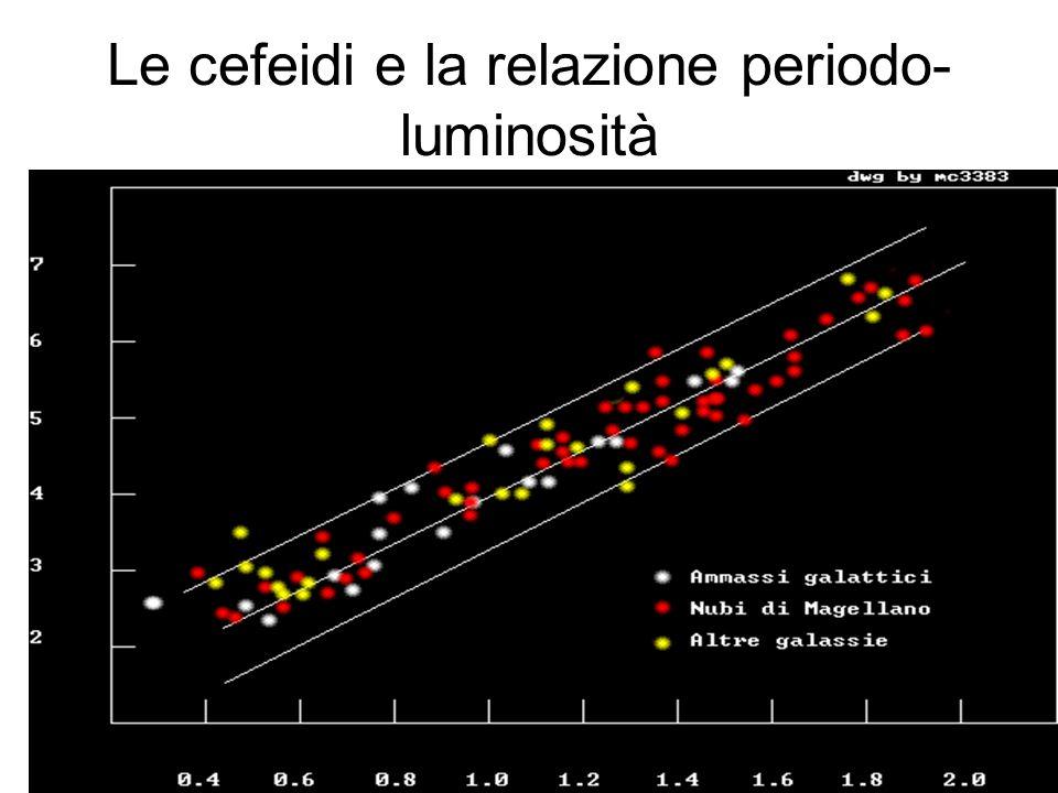 Le cefeidi e la relazione periodo-luminosità