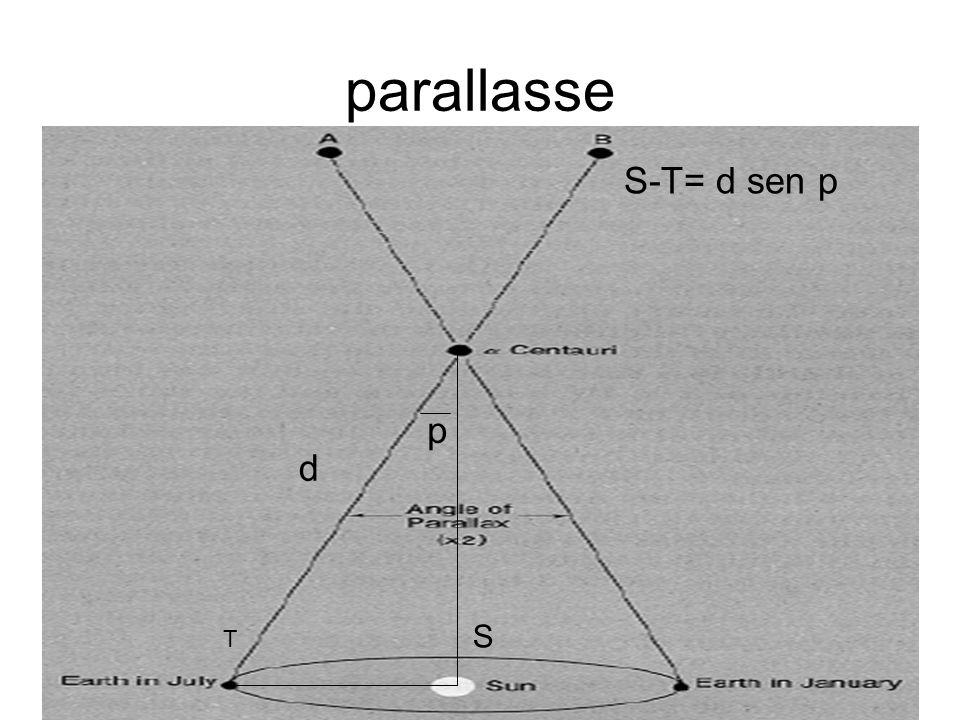 parallasse S-T= d sen p p d S T