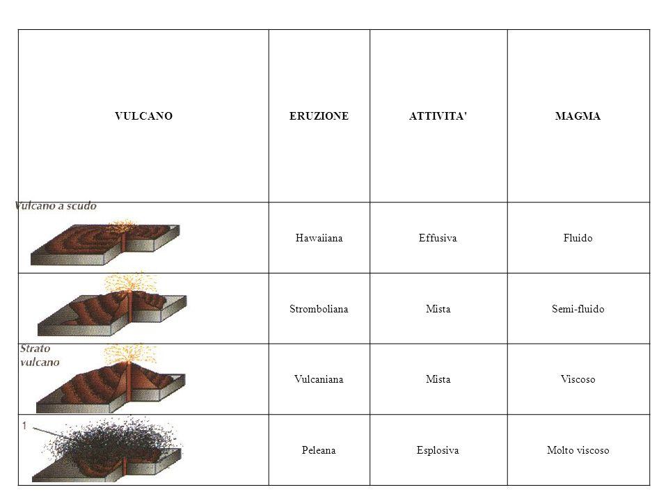 VULCANO ERUZIONE. ATTIVITA MAGMA. Hawaiiana. Effusiva. Fluido. Stromboliana. Mista. Semi-fluido.