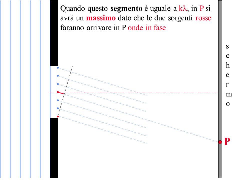 Quando questo segmento è uguale a kin P si avrà un massimo dato che le due sorgenti rosse faranno arrivare in P onde in fase