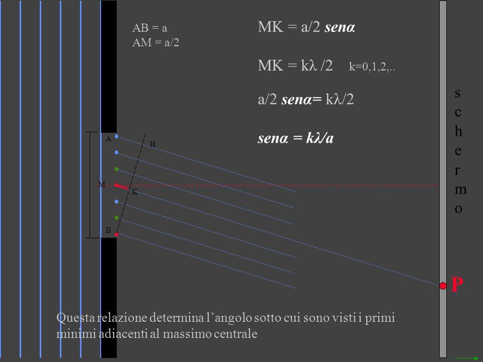 P MK = a/2 senα MK = kλ /2 k=0,1,2,.. a/2 senα= kλ/2 senα = kλ/a s c h