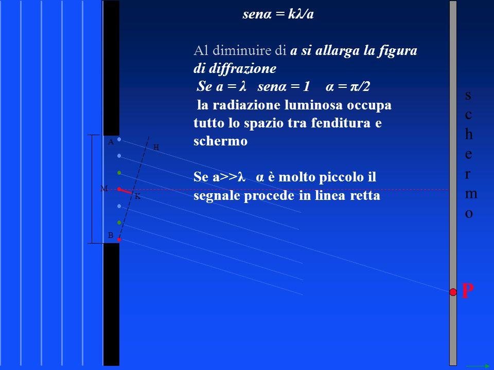 senα = kλ/a Al diminuire di a si allarga la figura di diffrazione. Se a = λ senα = 1 α = π/2.