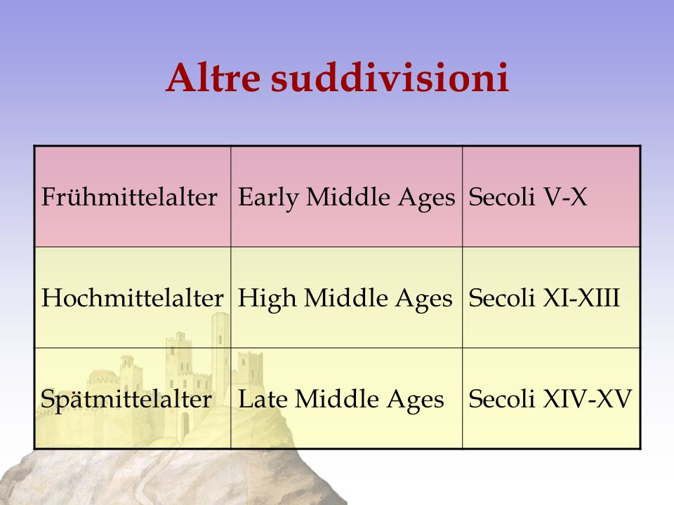 Altre suddivisioni Frühmittelalter Early Middle Ages Secoli V-X