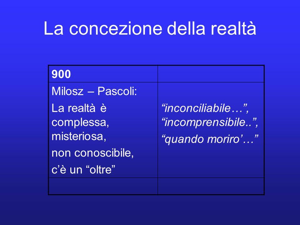 La concezione della realtà