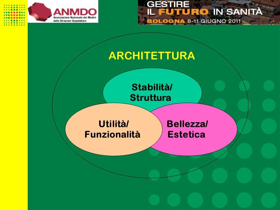 ARCHITETTURA Stabilità/ Struttura Utilità/ Funzionalità Bellezza/
