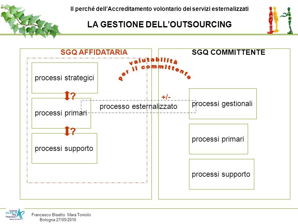 LA GESTIONE DELL'OUTSOURCING SGQ AFFIDATARIA SGQ COMMITTENTE