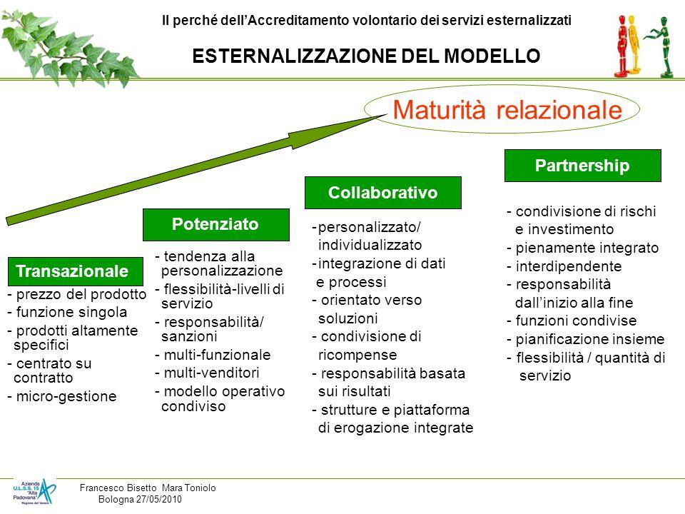 Maturità relazionale ESTERNALIZZAZIONE DEL MODELLO Partnership