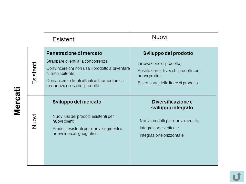 Diversificazione e sviluppo integrato