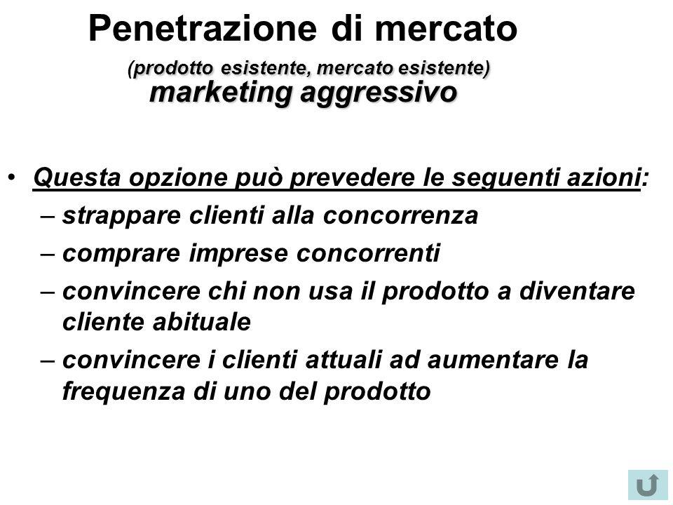 Penetrazione di mercato (prodotto esistente, mercato esistente) marketing aggressivo