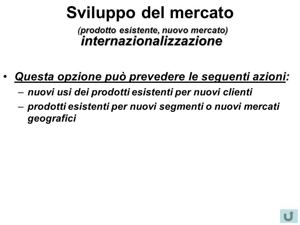 Sviluppo del mercato (prodotto esistente, nuovo mercato) internazionalizzazione