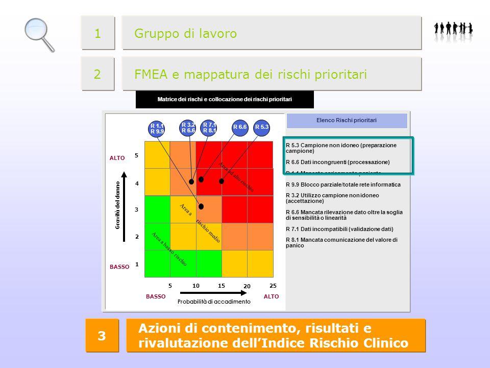 FMEA e mappatura dei rischi prioritari
