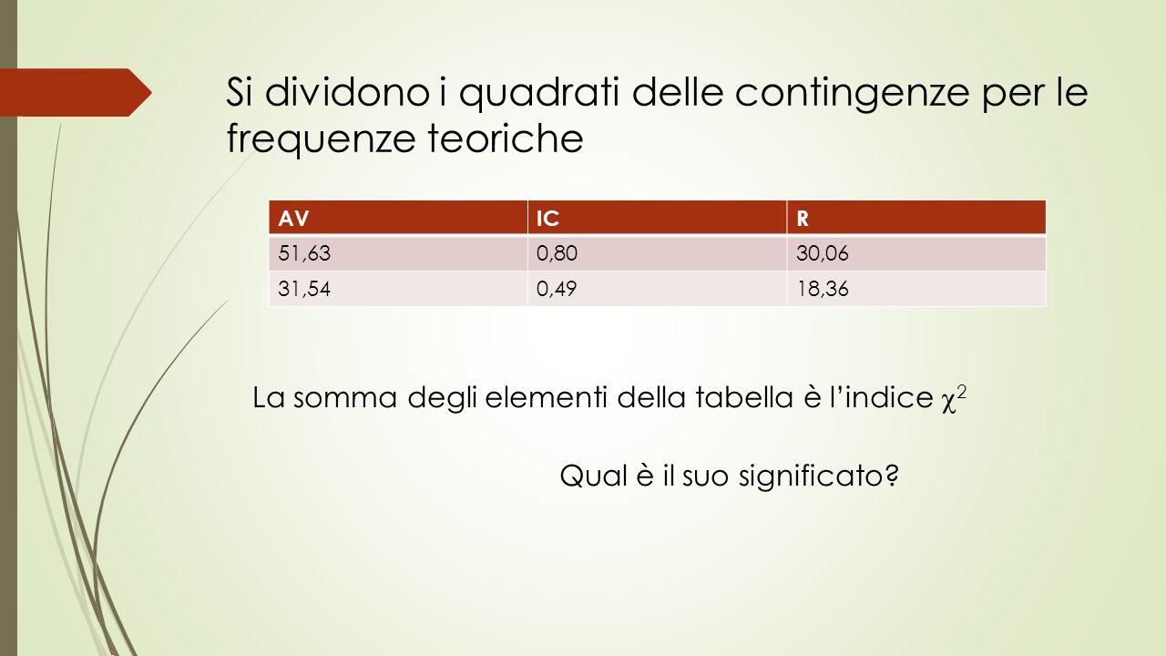 Si dividono i quadrati delle contingenze per le frequenze teoriche