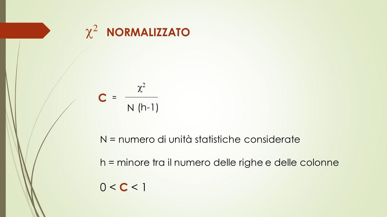 c2 NORMALIZZATO C 0 < C < 1 c2 N (h-1)
