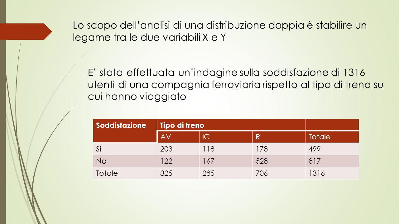 Lo scopo dell'analisi di una distribuzione doppia è stabilire un legame tra le due variabili X e Y