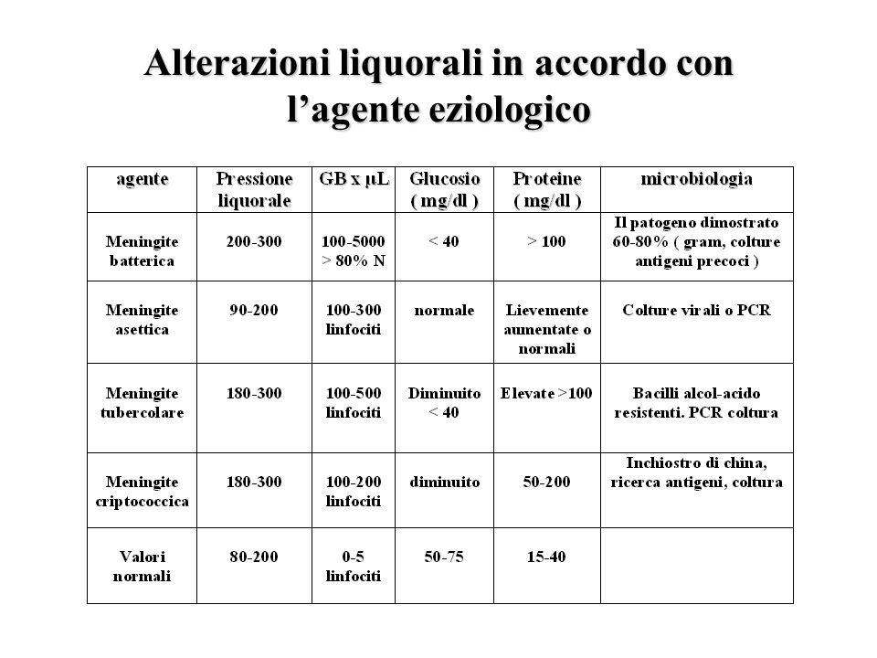 Alterazioni liquorali in accordo con l'agente eziologico