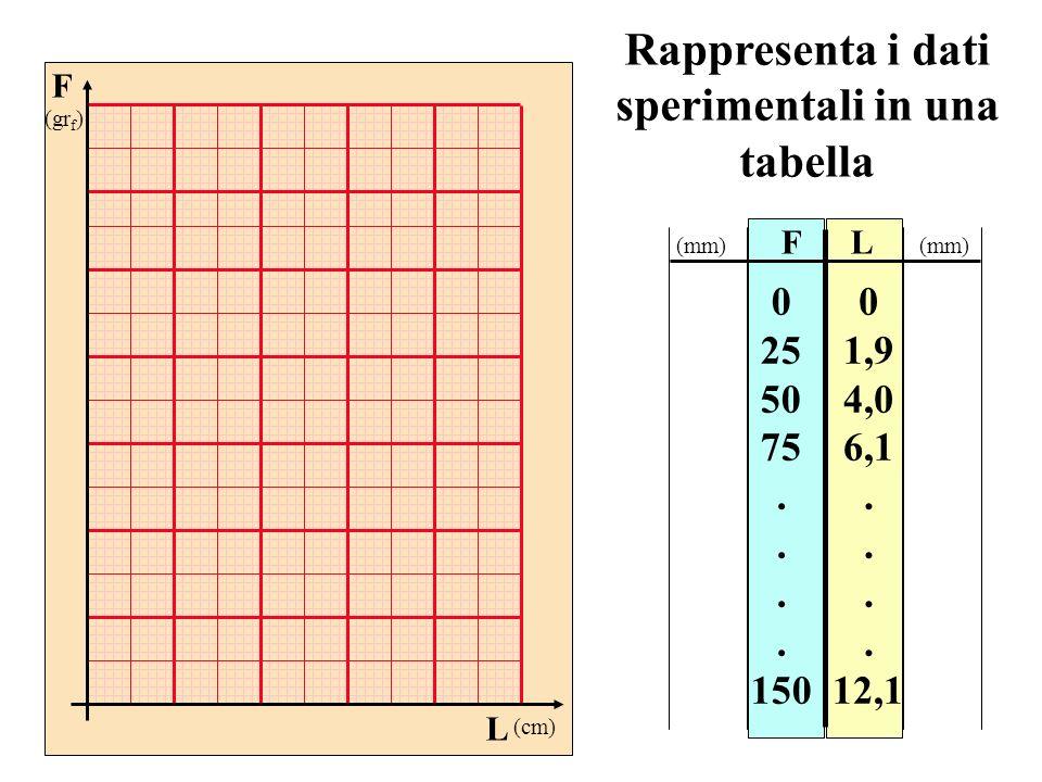 Rappresenta i dati sperimentali in una tabella