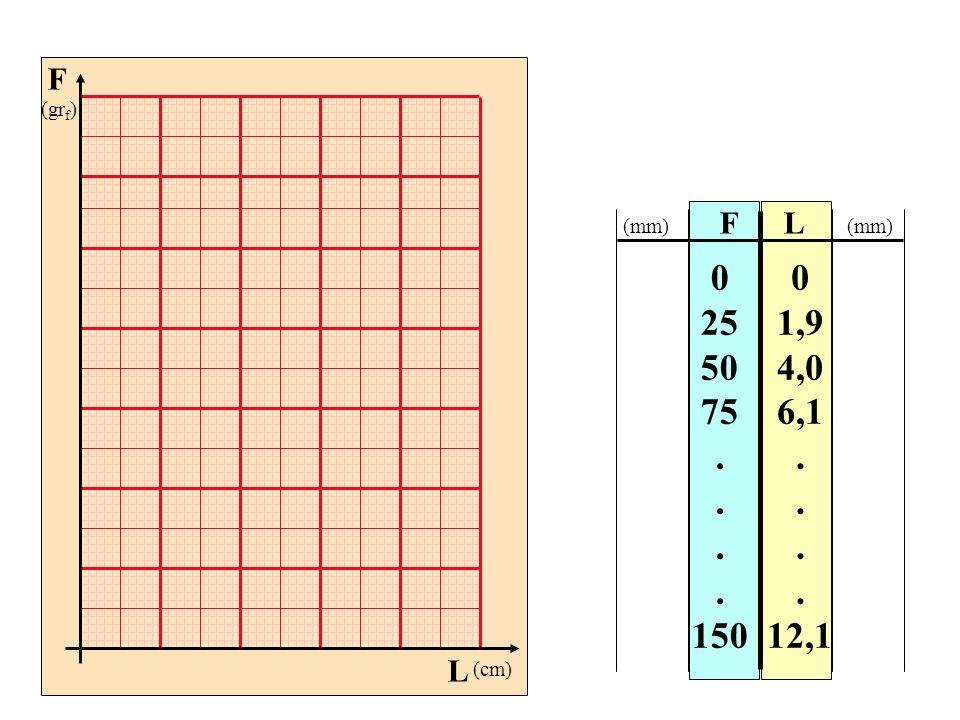 F (grf) L (cm) F L (mm) (mm) 25 50 75 . 150 1,9 4,0 6,1 . 12,1