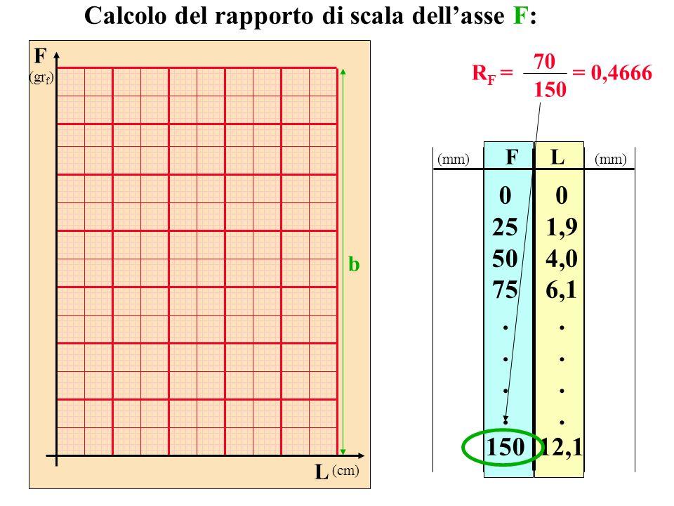 Calcolo del rapporto di scala dell'asse F: