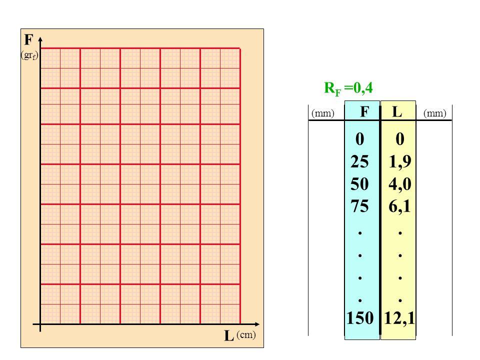 F (grf) L. (cm) RF =0,4. F. L. (mm) (mm) 25. 50. 75. . 150.