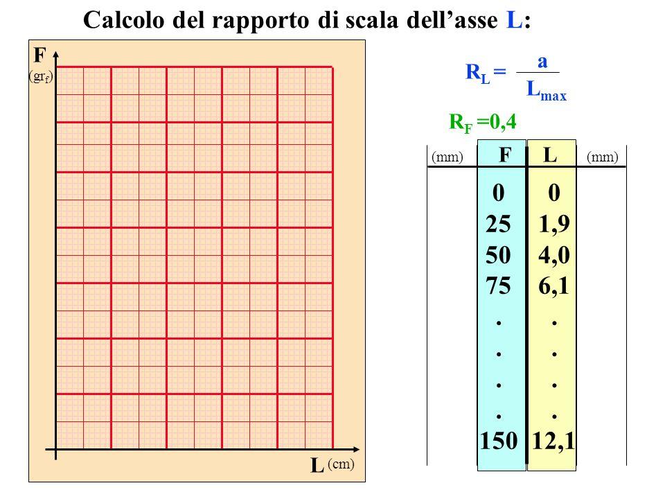 Calcolo del rapporto di scala dell'asse L: