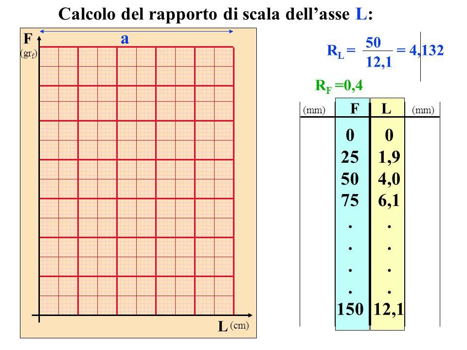 Calcolo del rapporto di scala dell'asse L: a