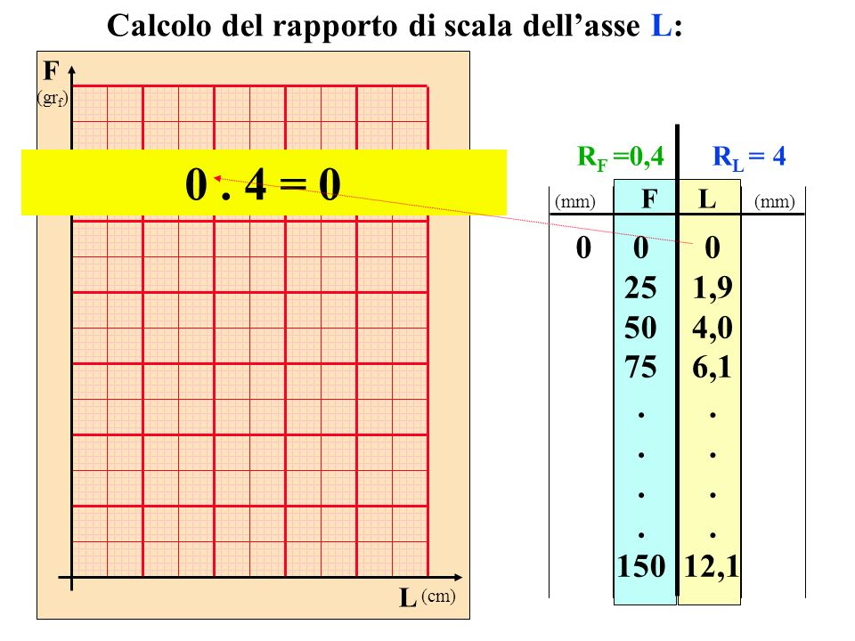 0 . 4 = 0 Calcolo del rapporto di scala dell'asse L: 25 50 75 . 150