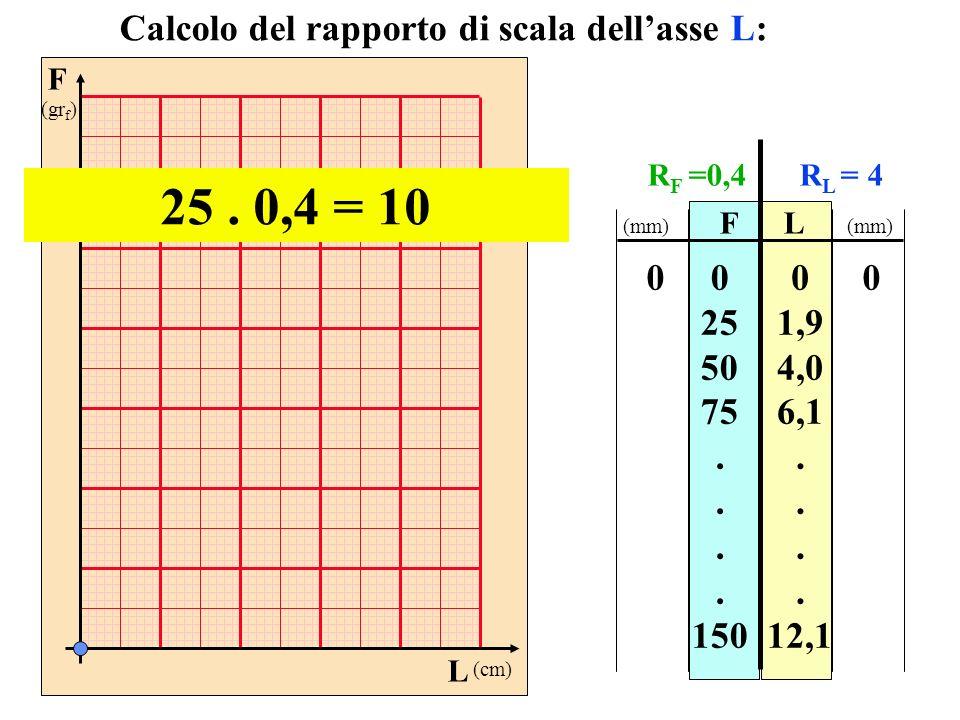 25 . 0,4 = 10 Calcolo del rapporto di scala dell'asse L: 25 50 75 .