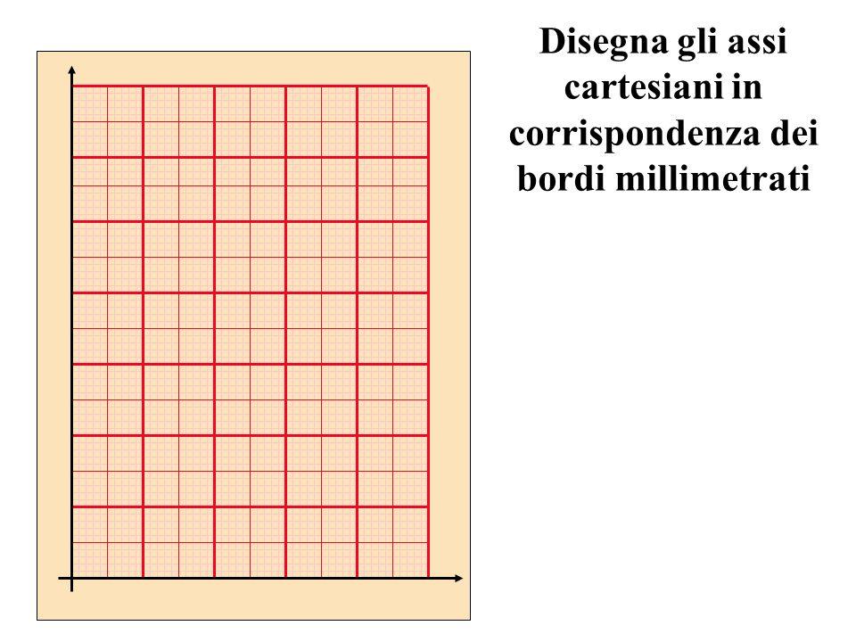 Disegna gli assi cartesiani in corrispondenza dei bordi millimetrati