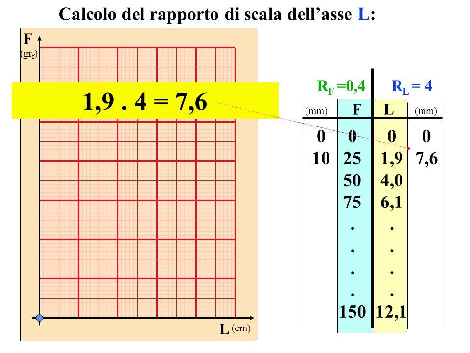 1,9 . 4 = 7,6 Calcolo del rapporto di scala dell'asse L: 10 25 50 75 .