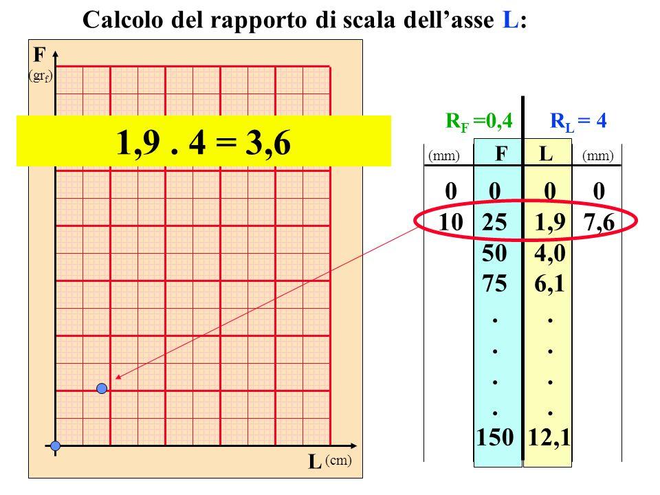 1,9 . 4 = 3,6 Calcolo del rapporto di scala dell'asse L: 10 25 50 75 .