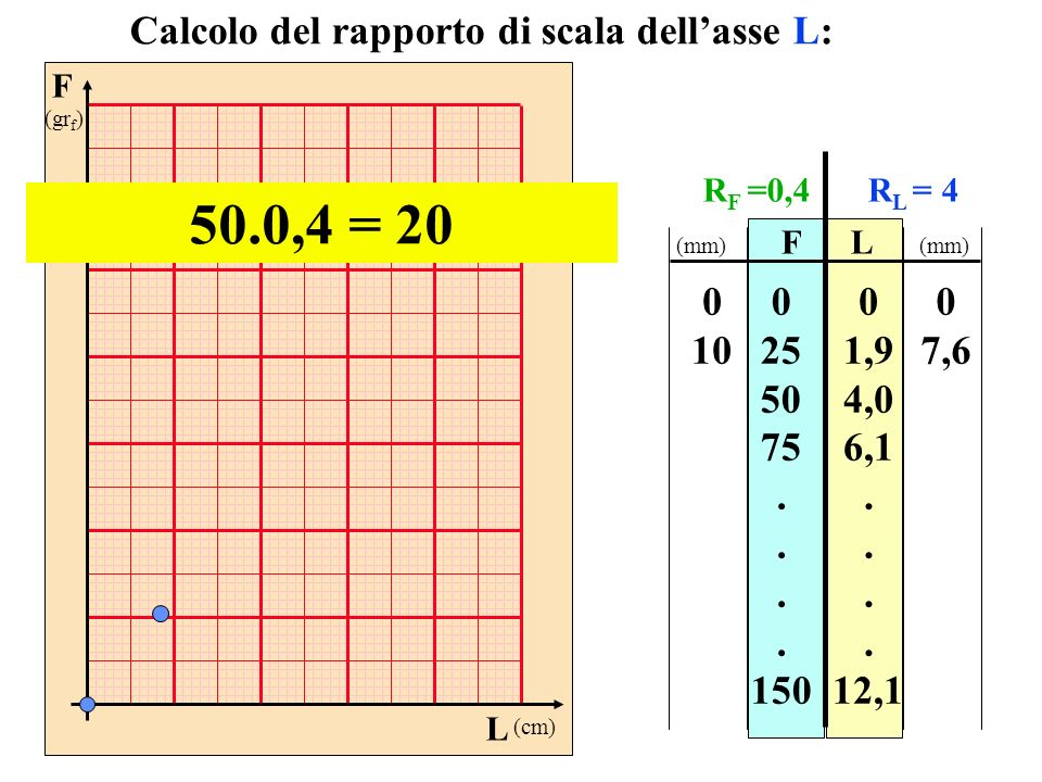 50.0,4 = 20 Calcolo del rapporto di scala dell'asse L: 10 25 50 75 .