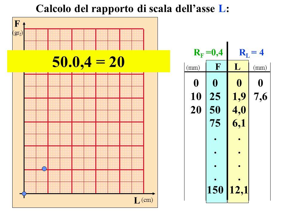 50.0,4 = 20 Calcolo del rapporto di scala dell'asse L: 10 20 25 50 75
