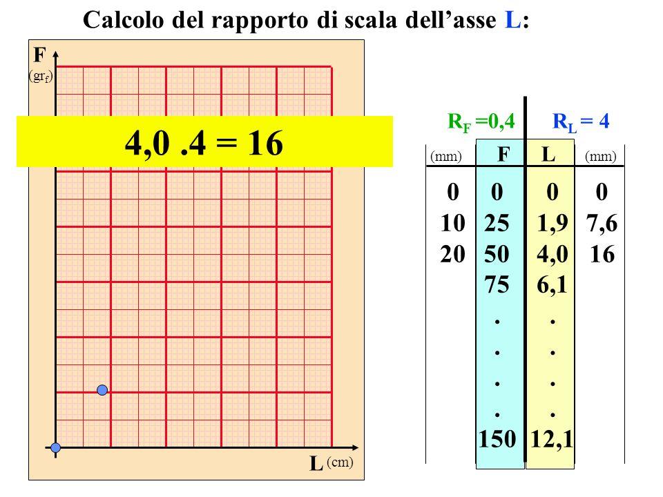 4,0 .4 = 16 Calcolo del rapporto di scala dell'asse L: 10 20 25 50 75